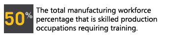 50% skilled production jobs need training